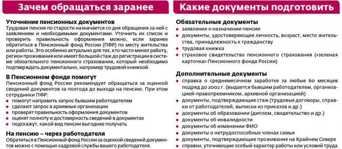 dokumenty_dlja_naznachenija_pensii