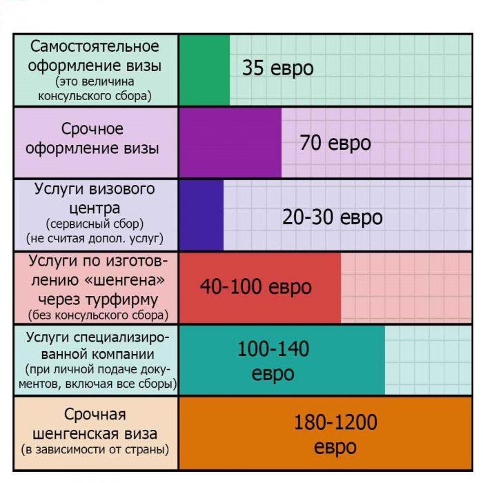 shengenskaya-viza-ceni
